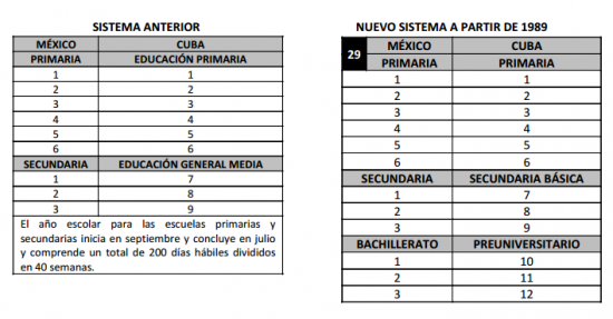 Tabla de equivalencia de estudios Cuba-México