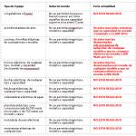 Aduana de Cuba: Artículos electrodomésticos autorizados a ser importados con carácter No Comercial